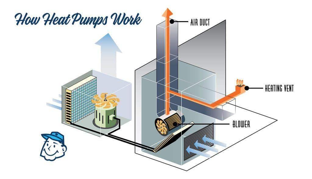 Heat Pump FAQ's in Jacksonville, FL